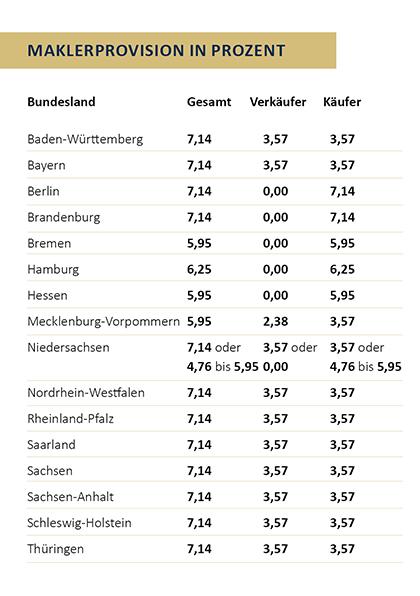Woran erkenne ich einen seriösen Makler? Wussten Sie, dass es über 800.000 Immobilienunternehmen in Deutschland gibt. Die Immobilienbranche gehört somit zu den stärksten Branchen in Deutschland. Schauen Sie einmal in das Telefonbuch, fast 900 Immobilienmakler-Unternehmen sind hier in Düsseldorf eingetragen, deutschlandweit sind es über 40.000. Dazu kommen Hausverwaltungen, Finanzierungsvermittler, Architekten