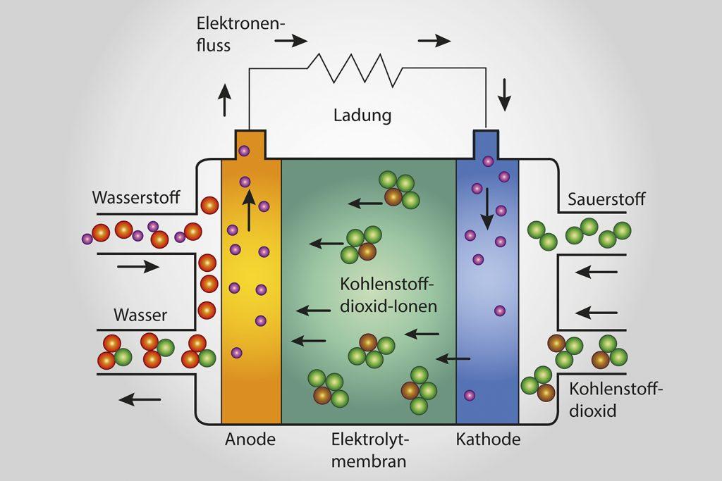 Brennstoffzellenheizung Düsseldorf
